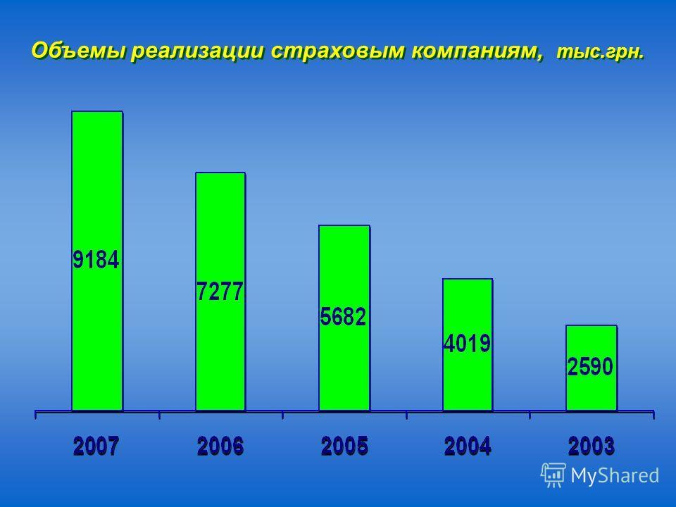 Объемы реализации страховым компаниям, тыс.грн.