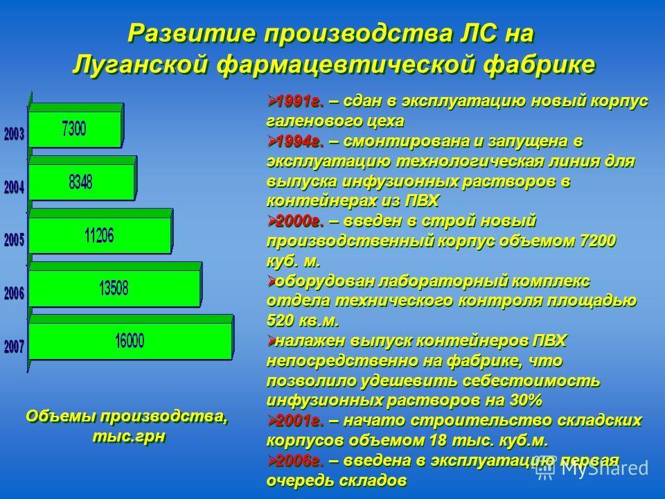 Развитие производства ЛС на Луганской фармацевтической фабрике Развитие производства ЛС на Луганской фармацевтической фабрике 1991г. – сдан в эксплуатацию новый корпус галенового цеха 1994г. – смонтирована и запущена в эксплуатацию технологическая ли