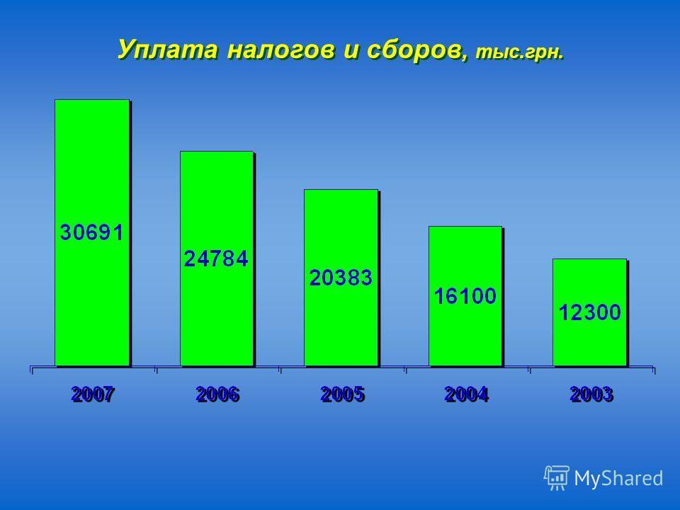 Уплата налогов и сборов, тыс.грн.