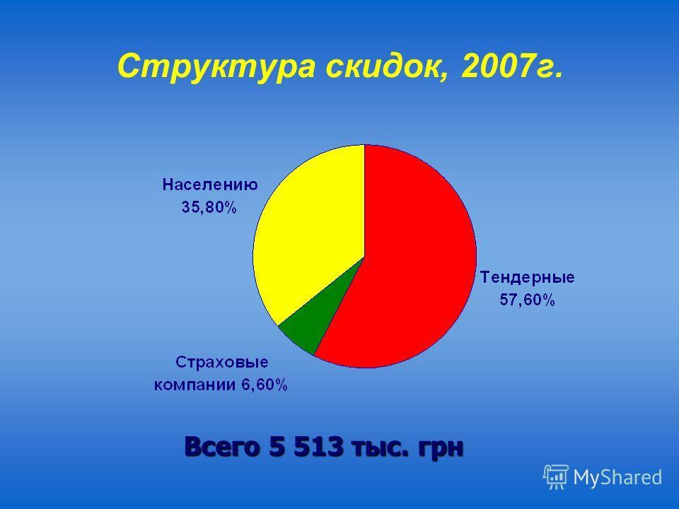 Структура скидок, 2007г. Всего 5 513 тыс. грн