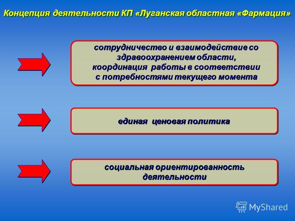 Концепция деятельности КП «Луганская областная «Фармация» сотрудничество и взаимодействие со здравоохранением области, координация работы в соответствии с потребностями текущего момента единая ценовая политика социальная ориентированность деятельност