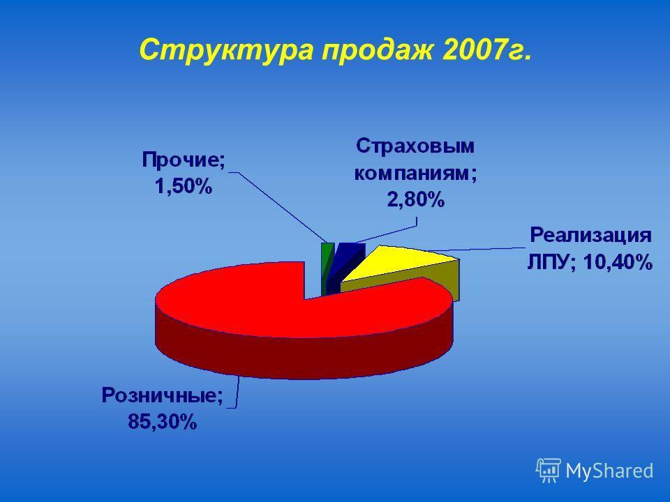 Структура продаж 2007г.