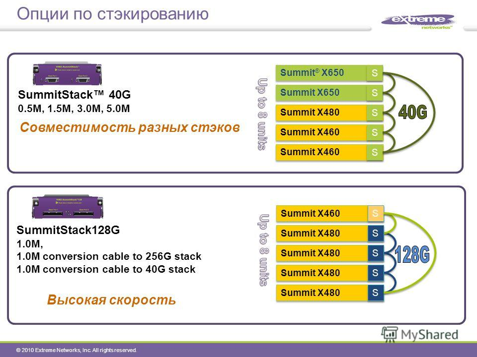© 2010 Extreme Networks, Inc. All rights reserved. Опции по стэкированию SummitStack128G 1.0M, 1.0M conversion cable to 256G stack 1.0M conversion cable to 40G stack Summit ® X650 Summit X480 Summit X460 Summit X650 Summit X480 S S S S S S Summit X46