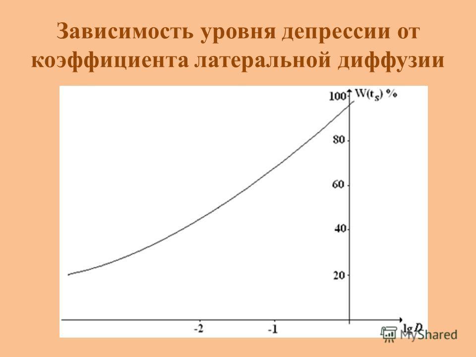 Зависимость уровня депрессии от коэффициента латеральной диффузии