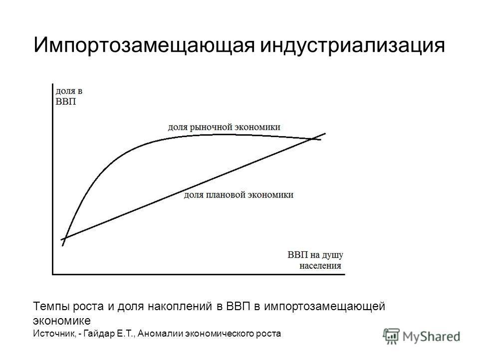 Импортозамещающая индустриализация Темпы роста и доля накоплений в ВВП в импортозамещающей экономике Источник, - Гайдар Е.Т., Аномалии экономического роста