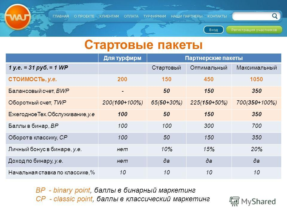 Стартовые пакеты Для турфирмПартнерские пакеты 1 у.е. = 31 руб. = 1 WPСтартовыйОптимальныйМаксимальный СТОИМОСТЬ, у.е.2001504501050 Балансовый счет, BWP-50150350 Оборотный счет, TWP200(100+100%)65(50+30%)225(150+50%)700(350+100%) ЕжегодноеТех.Обслужи