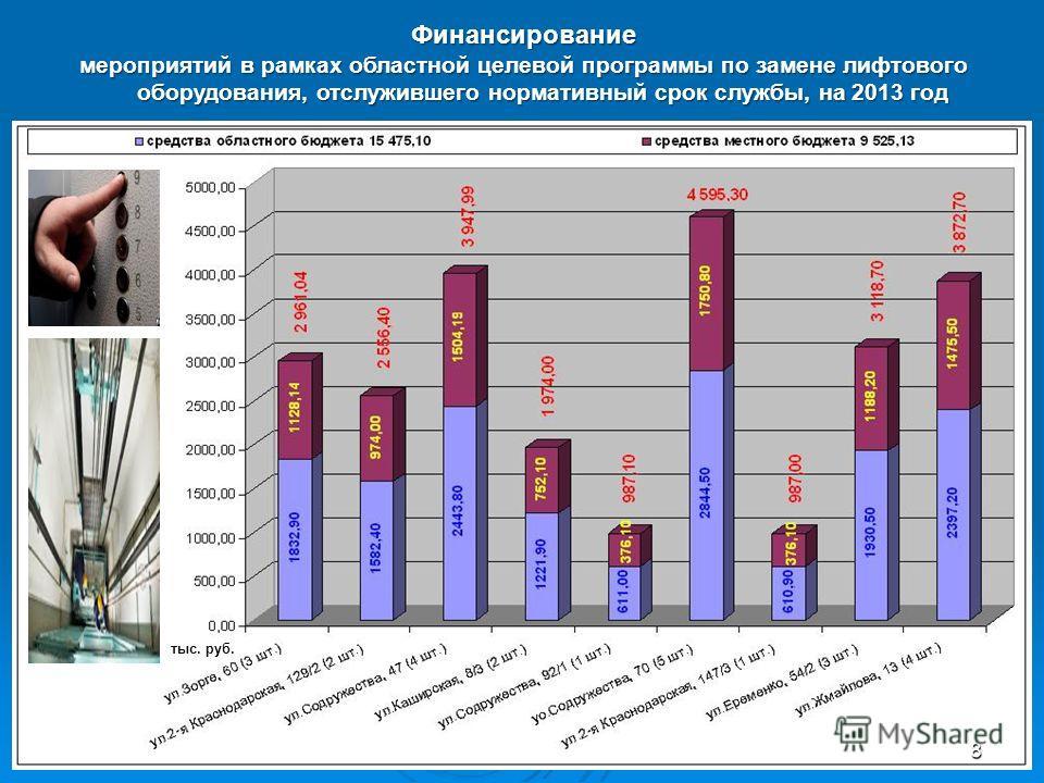 Финансирование мероприятий в рамках областной целевой программы по замене лифтового оборудования, отслужившего нормативный срок службы, на 2013 год тыс. руб. 8