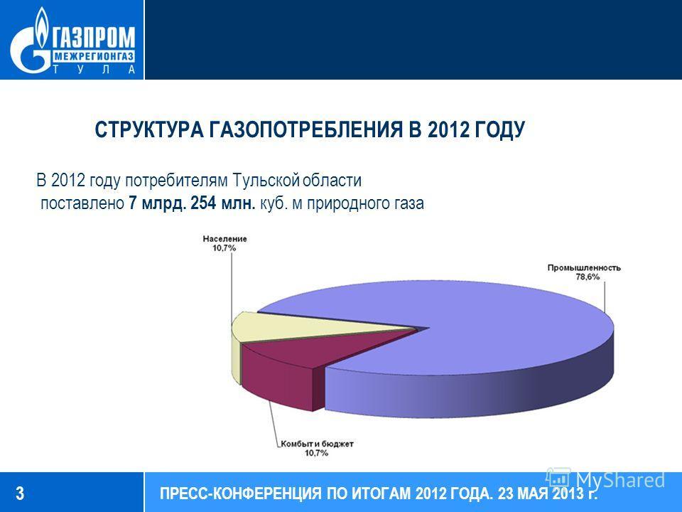 3 СТРУКТУРА ГАЗОПОТРЕБЛЕНИЯ В 2012 ГОДУ В 2012 году потребителям Тульской области поставлено 7 млрд. 254 млн. куб. м природного газа