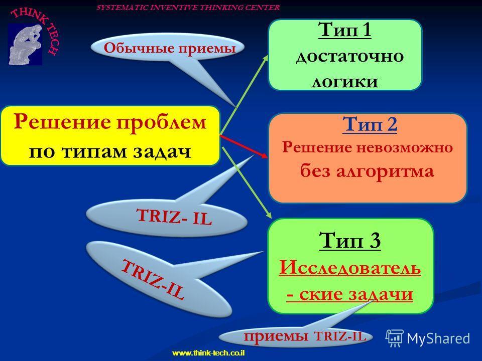 SYSTEMATIC INVENTIVE THINKING CENTER www.think-tech.co.il Решение проблем по типам задач Тип 1 достаточно логики Тип 2 Решение невозможно без алгоритма Обычные приемы TRIZ- IL Тип 3 Исследователь - ские задачи приемы TRIZ-IL TRIZ-IL