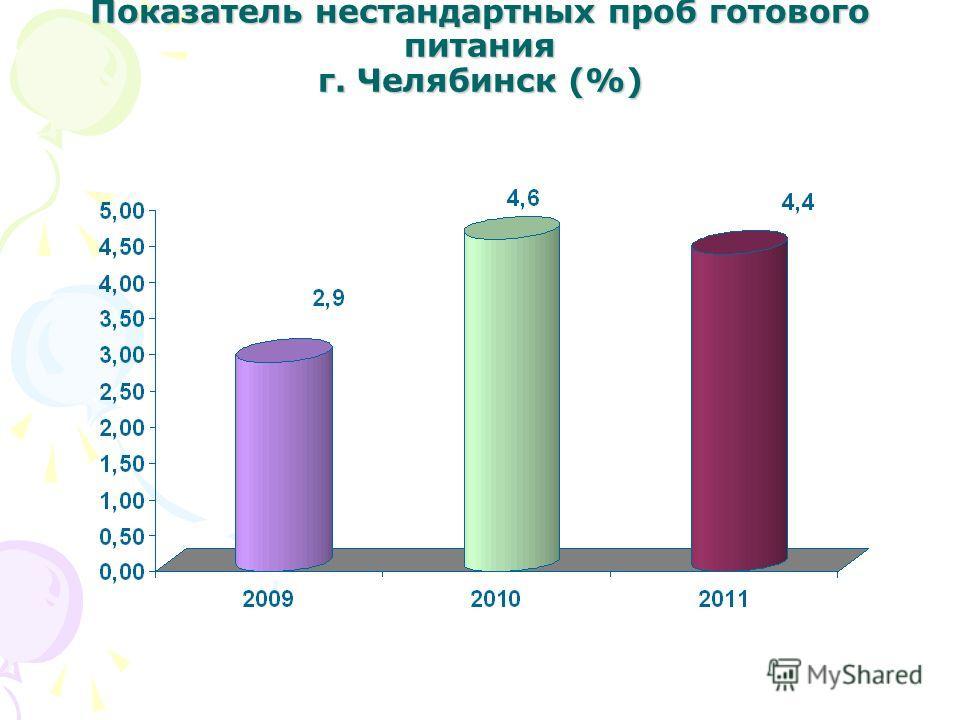 Показатель нестандартных проб готового питания г. Челябинск (%)