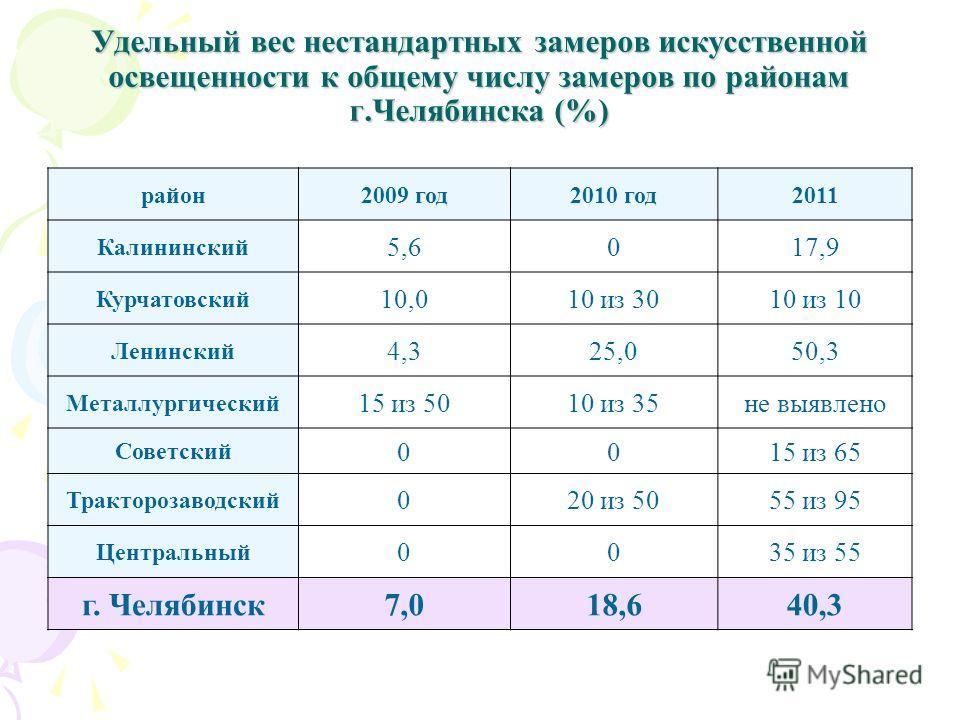 Удельный вес нестандартных замеров искусственной освещенности к общему числу замеров по районам г.Челябинска (%) район2009 год2010 год2011 Калининский 5,6017,9 Курчатовский 10,010 из 3010 из 10 Ленинский 4,325,050,3 Металлургический 15 из 5010 из 35н