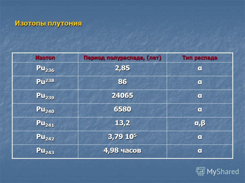 Изотопы плутония Изотоп Период полураспада, (лет) Тип распада Pu 236 2,85α Pu 238 86α Pu 239 24065α Pu 240 6580α Pu 241 13,2 α,βα,βα,βα,β Pu 242 3,79 10 5 α Pu 243 4,98 часов α