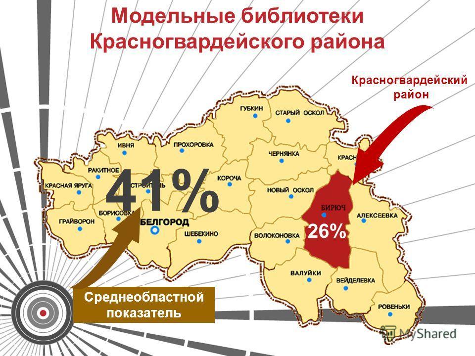 26% 41% Модельные библиотеки Красногвардейского района Среднеобластной показатель Красногвардейский район