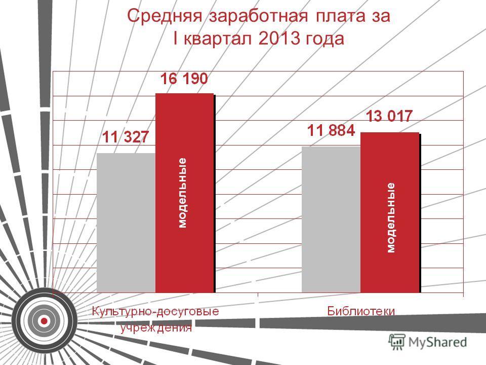 Средняя заработная плата за I квартал 2013 года модельные