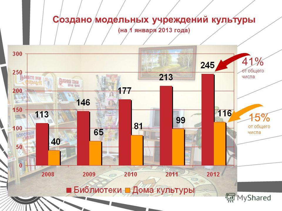 Создано модельных учреждений культуры (на 1 января 2013 года) 41% от общего числа 15% от общего числа
