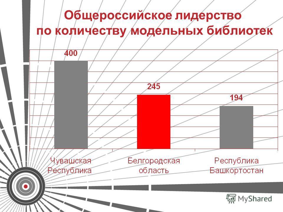 Общероссийское лидерство по количеству модельных библиотек