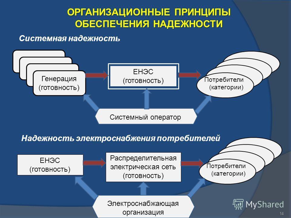 14 ОРГАНИЗАЦИОННЫЕ ПРИНЦИПЫ ОБЕСПЕЧЕНИЯ НАДЕЖНОСТИ Системная надежность Надежность электроснабжения потребителей ЕНЭС (готовность) Генерация (готовность) Потребители (категории) Распределительная электрическая сеть (готовность) Потребители (категории