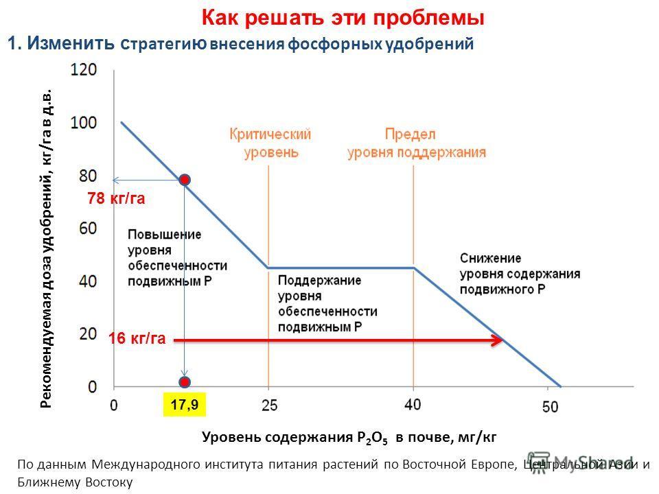Рекомендуемая доза удобрений, кг/га в д.в. Уровень содержания P 2 О 5 в почве, мг/кг 1. Изменить с тратеги ю внесения фосфорных удобрений По данным Международного института питания растений по Восточной Европе, Центральной Азии и Ближнему Востоку 17,