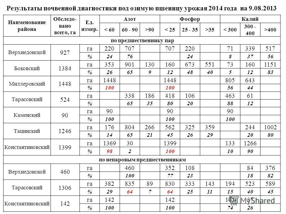 Результаты почвенной диагностики под озимую пшеницу урожая 2014 года на 9.08.2013 Наименование района Обследо- вано всего, га Ед. измер. АзотФосфорКалий < 6060 - 90>90< 2525 - 35>35< 300 300 - 400 >400 по предшественнику пар Верхнедонской 927 га22070