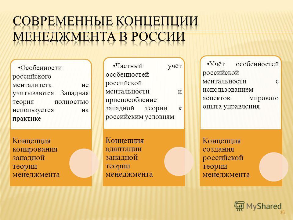 16 Особенности российского менталитета не учитываются. Западная теория полностью используется на практике Концепция копирования западной теории менеджмента Частный учёт особенностей российской ментальности и приспособление западной теории к российски