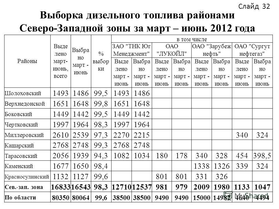 Выборка дизельного топлива районами Северо-Западной зоны за март – июнь 2012 года Районы Выде лено март- июнь, всего Выбра но март - июнь % выбор ки в том числе ЗАО