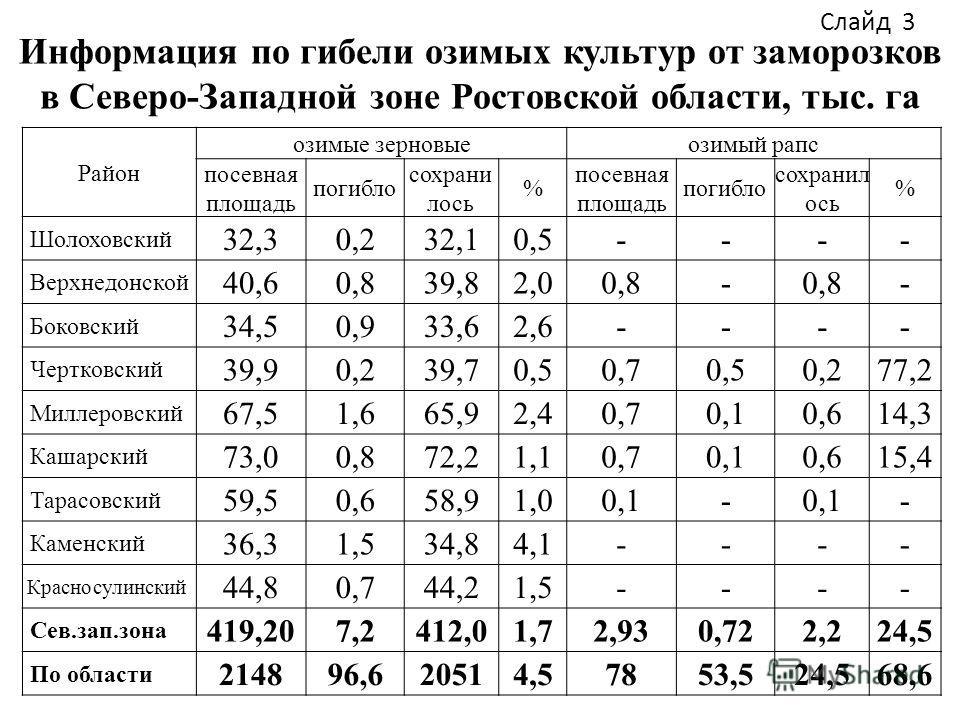 Информация по гибели озимых культур от заморозков в Северо-Западной зоне Ростовской области, тыс. га Район озимые зерновыеозимый рапс посевная площадь погибло сохрани лось % посевная площадь погибло сохранил ось % Шолоховский 32,30,232,10,5---- Верхн