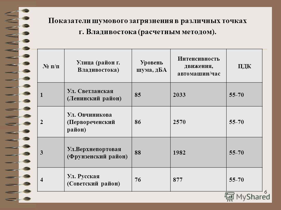 Показатели шумового загрязнения в различных точках г. Владивостока (расчетным методом). 6 п/п Улица (район г. Владивостока) Уровень шума, дБА Интенсивность движения, автомашин/час ПДК 1 Ул. Светланская (Ленинский район) 85203355-70 2 Ул. Овчиникова (