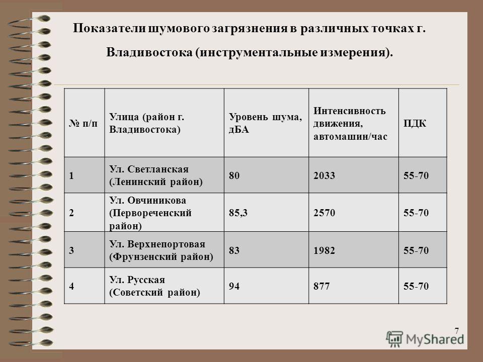7 Показатели шумового загрязнения в различных точках г. Владивостока (инструментальные измерения). п/п Улица (район г. Владивостока) Уровень шума, дБА Интенсивность движения, автомашин/час ПДК 1 Ул. Светланская (Ленинский район) 80203355-70 2 Ул. Овч