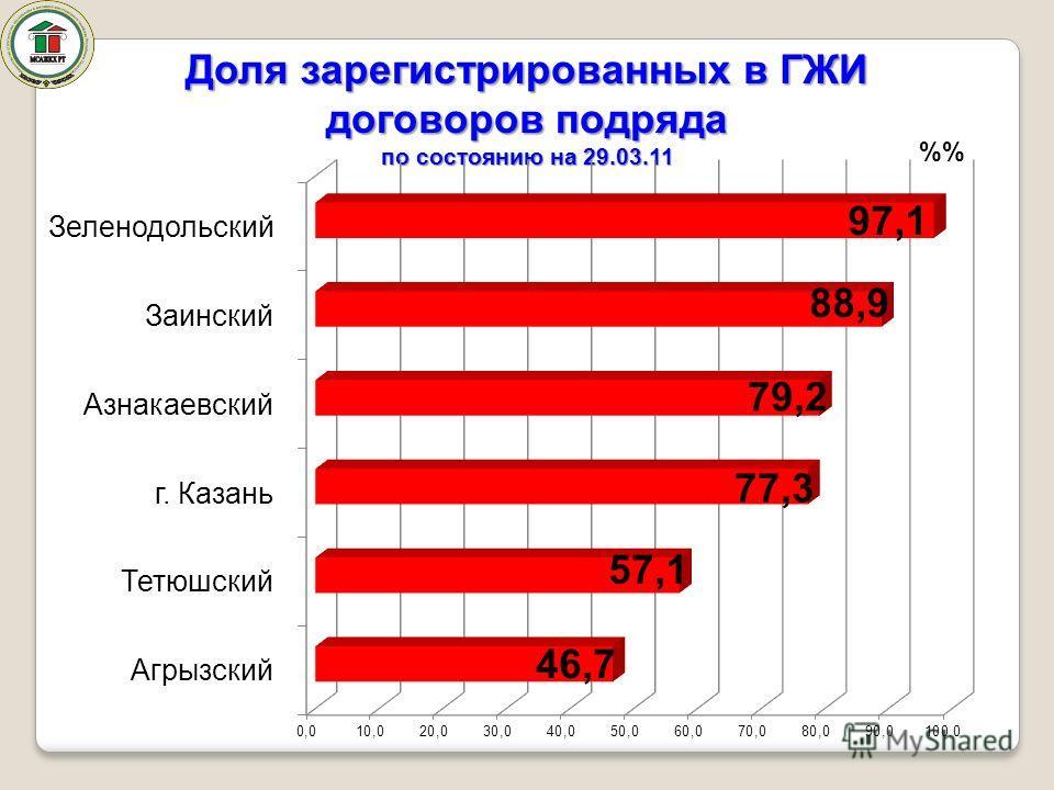 Доля зарегистрированных в ГЖИ договоров подряда по состоянию на 29.03.11 %