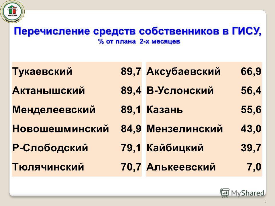 5 Тукаевский89,7 Актанышский89,4 Менделеевский89,1 Новошешминский84,9 Р-Слободский79,1 Тюлячинский70,7 Перечисление средств собственников в ГИСУ, % от плана 2-х месяцев Аксубаевский66,9 В-Услонский56,4 Казань55,6 Мензелинский43,0 Кайбицкий39,7 Алькее