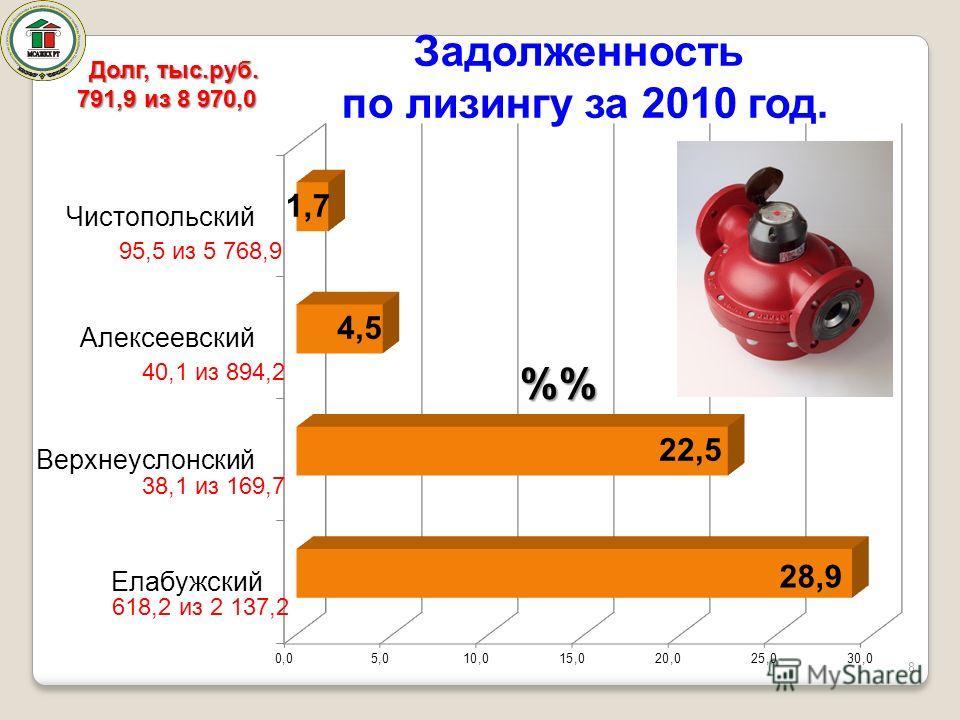 8 Задолженность по лизингу за 2010 год. % 95,5 из 5 768,9 40,1 из 894,2 38,1 из 169,7 618,2 из 2 137,2 Долг, тыс.руб. 791,9 из 8 970,0