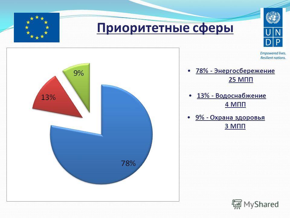 78% - Энергосбережение 25 МПП 13% - Водоснабжение 4 МПП 9% - Охрана здоровья 3 МПП Приоритетные сферы