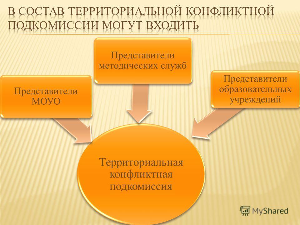 Территориальная конфликтная подкомиссия Представители МОУО Представители методических служб Представители образовательных учреждений
