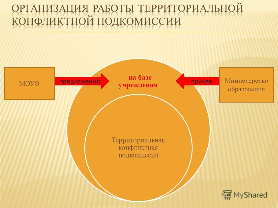 на базе учреждения Территориальная конфликтная подкомиссия предложенияприказ МОУО Министерство образования
