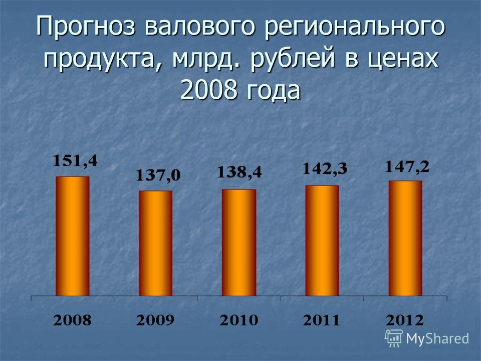 Прогноз валового регионального продукта, млрд. рублей в ценах 2008 года