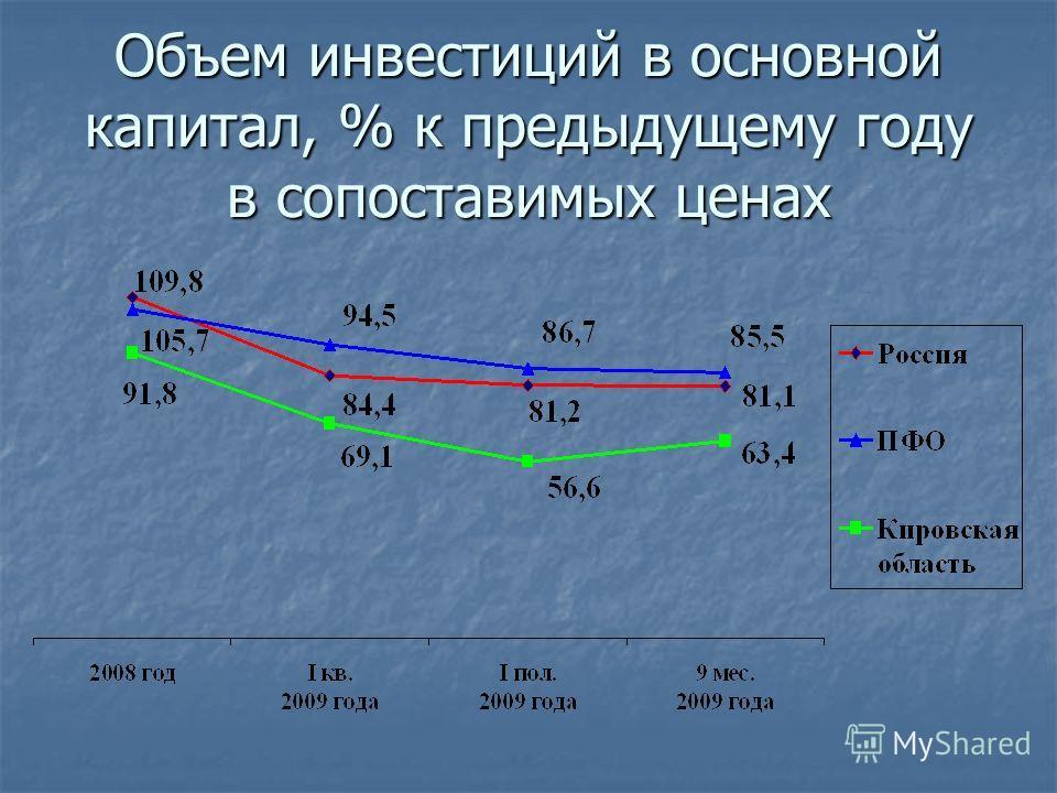 Объем инвестиций в основной капитал, % к предыдущему году в сопоставимых ценах