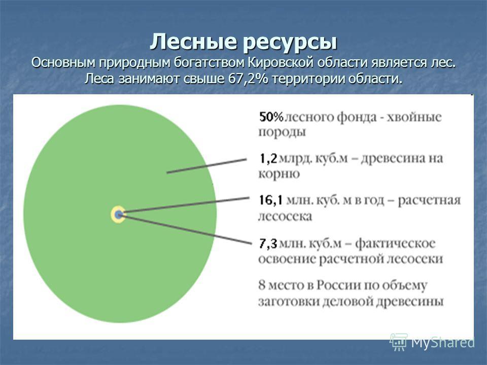 Лесные ресурсы Основным природным богатством Кировской области является лес. Леса занимают свыше 67,2% территории области.