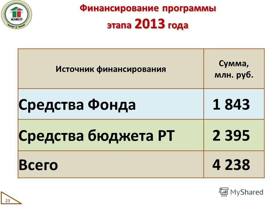 Источник финансирования Сумма, млн. руб. Средства Фонда 1 843 Средства бюджета РТ 2 395 Всего 4 238 Финансирование программы этапа 2013 года 23