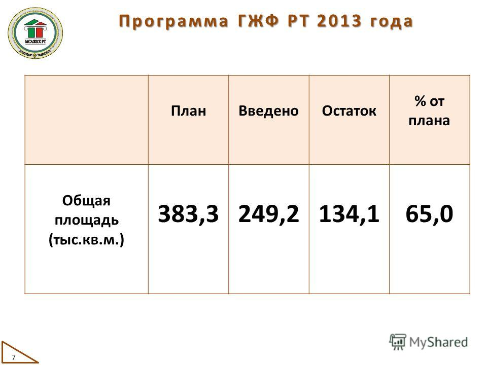 ПланВведеноОстаток % от плана Общая площадь (тыс.кв.м.) 383,3249,2134,165,0 Программа ГЖФ РТ 2013 года 7