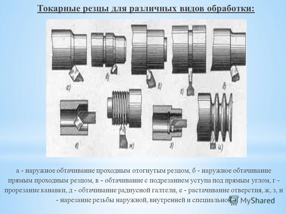 Токарные резцы для различных видов обработки: а - наружное обтачивание проходным отогнутым резцом, б - наружное обтачивание прямым проходным резцом, в - обтачивание с подрезанием уступа под прямым углом, г - прорезание канавки, д - обтачивание радиус