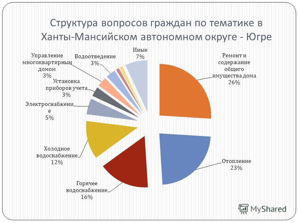Структура вопросов граждан по тематике в Ханты - Мансийском автономном округе - Югре