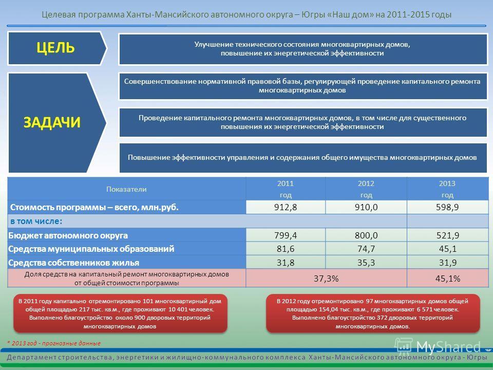 Целевая программа Ханты-Мансийского автономного округа – Югры «Наш дом» на 2011-2015 годы Показатели 2011 год 2012 год 2013 год Стоимость программы – всего, млн.руб.912,8910,0598,9 в том числе: Бюджет автономного округа799,4800,0521,9 Средства муници