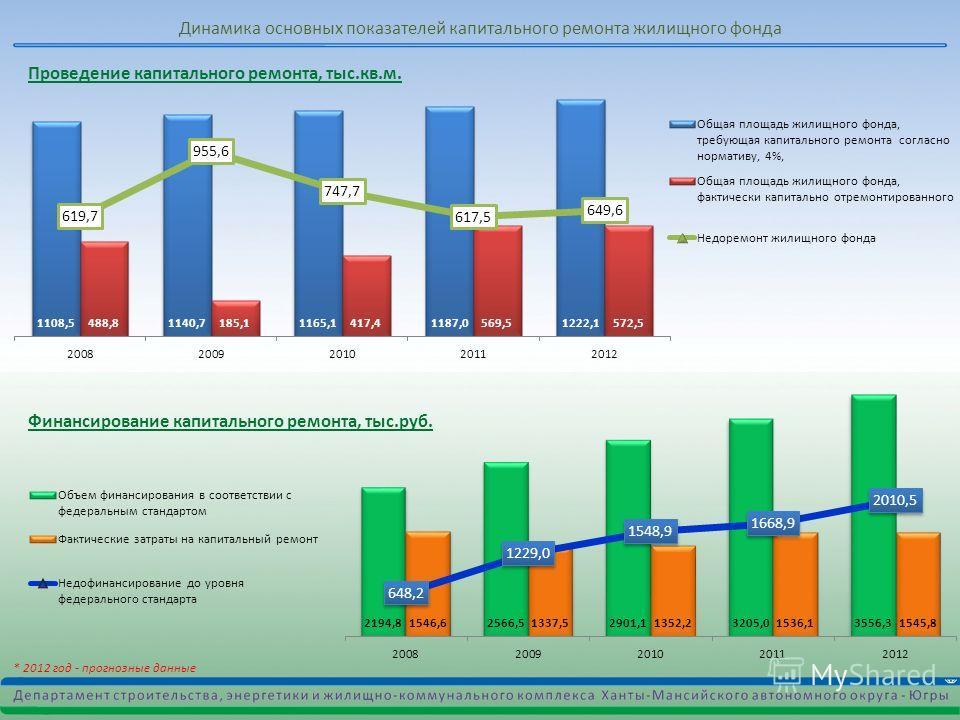 * 2012 год - прогнозные данные Динамика основных показателей капитального ремонта жилищного фонда Проведение капитального ремонта, тыс.кв.м. Финансирование капитального ремонта, тыс.руб.