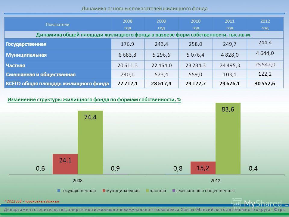 Показатели 2008 год 2009 год 2010 год 2011 год 2012 год Динамика общей площади жилищного фонда в разрезе форм собственности, тыс.кв.м. Государственная 176,9243,4258,0249,7 244,4 Муниципальная 6 683,85 296,65 076,44 828,0 4 644,0 Частная 20 611,322 45