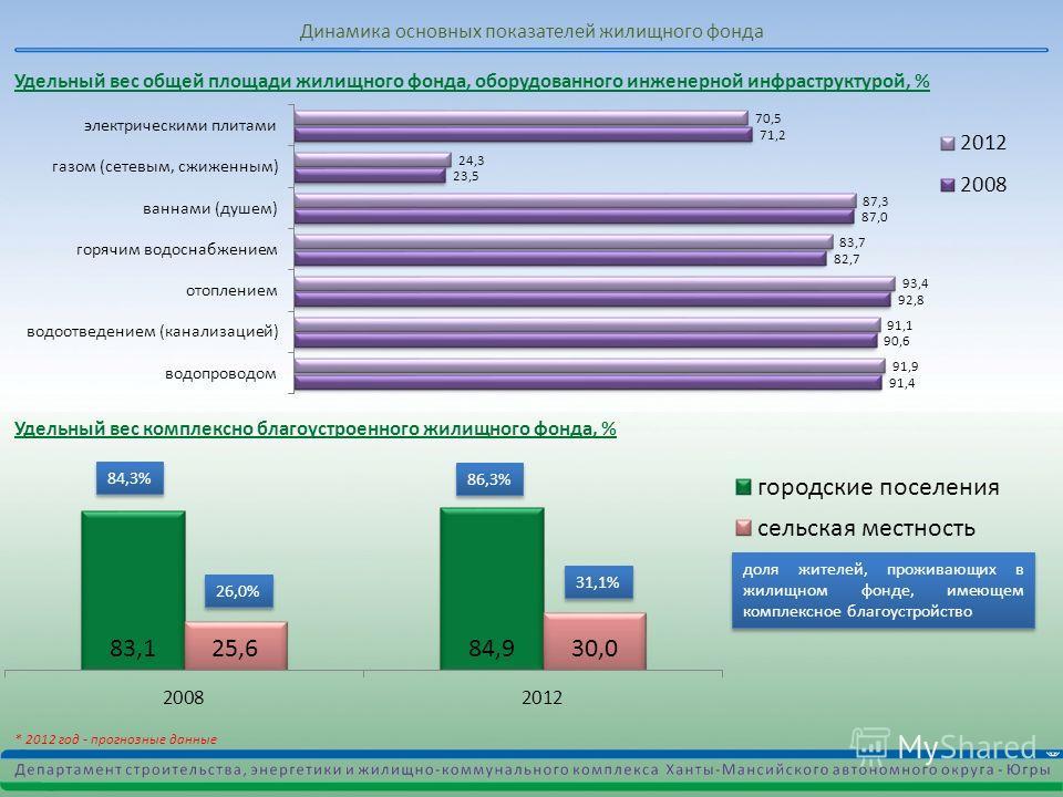 * 2012 год - прогнозные данные Динамика основных показателей жилищного фонда Удельный вес комплексно благоустроенного жилищного фонда, % доля жителей, проживающих в жилищном фонде, имеющем комплексное благоустройство 84,3% 86,3% Удельный вес общей пл