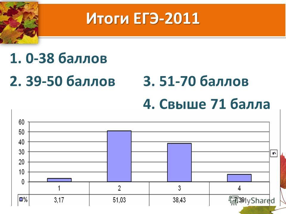 Итоги ЕГЭ-2011 1.0-38 баллов 2.39-50 баллов3.51-70 баллов 4.Свыше 71 балла