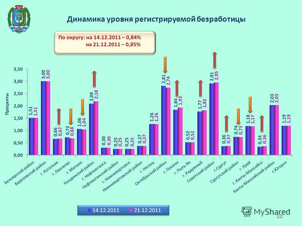 Динамика уровня регистрируемой безработицы 10