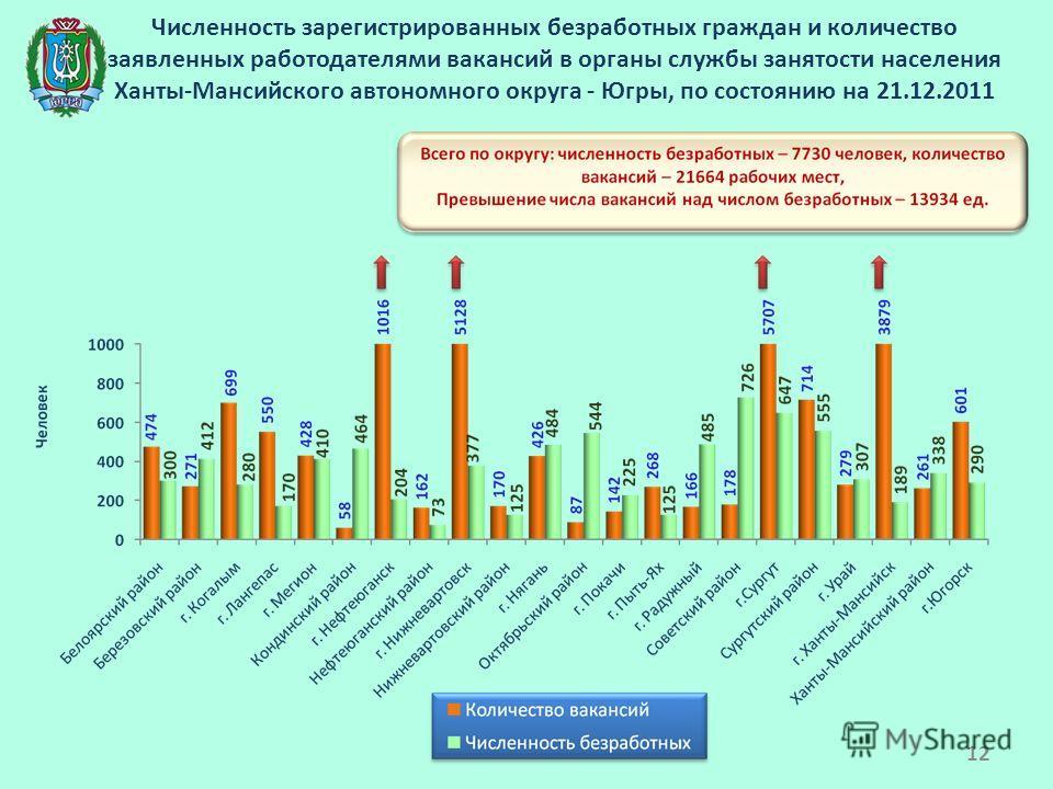 Численность зарегистрированных безработных граждан и количество заявленных работодателями вакансий в органы службы занятости населения Ханты-Мансийского автономного округа - Югры, по состоянию на 21.12.2011 12