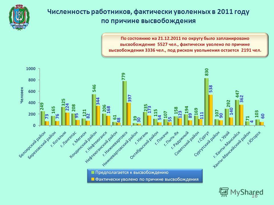Численность работников, фактически уволенных в 2011 году по причине высвобождения 16