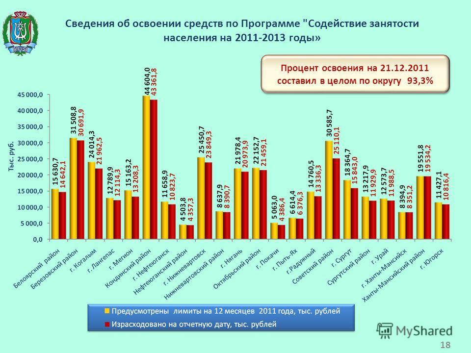 Сведения об освоении средств по Программе Содействие занятости населения на 2011-2013 годы» Процент освоения на 21.12.2011 составил в целом по округу 93,3% 18